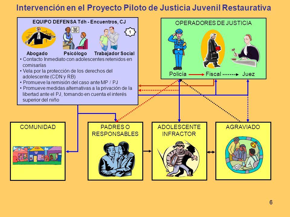 Intervención en el Proyecto Piloto de Justicia Juvenil Restaurativa
