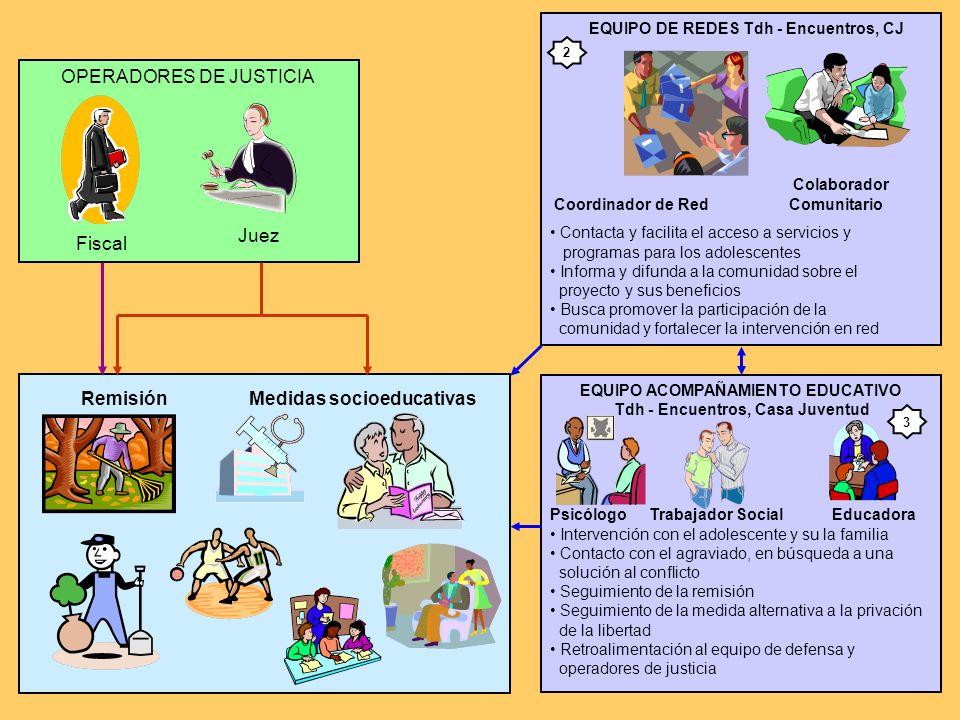 Remisión Medidas socioeducativas