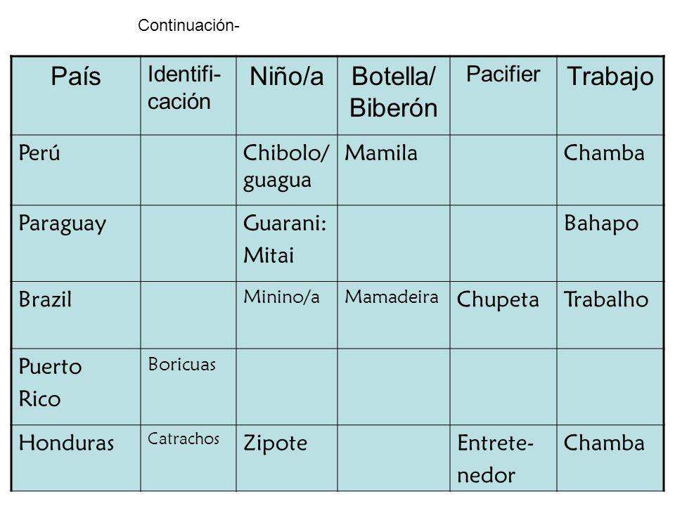 País Niño/a Botella/Biberón Trabajo Identifi-cación Pacifier Perú