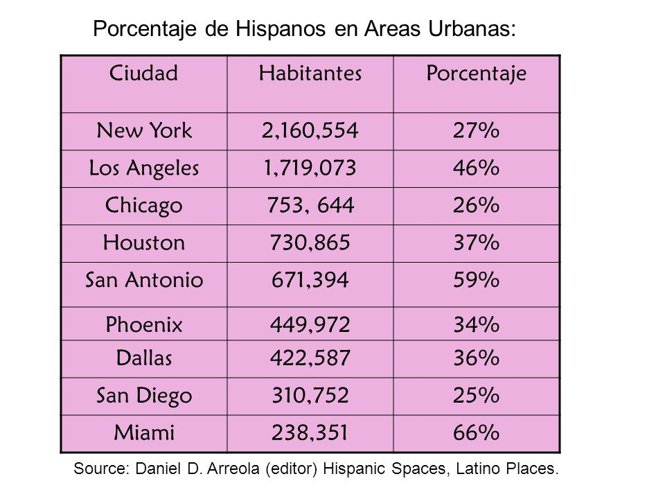 Porcentaje de Hispanos en Areas Urbanas:
