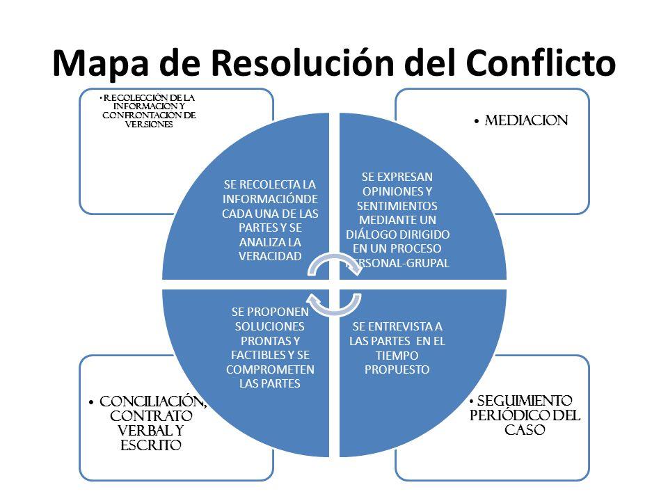 Mapa de Resolución del Conflicto