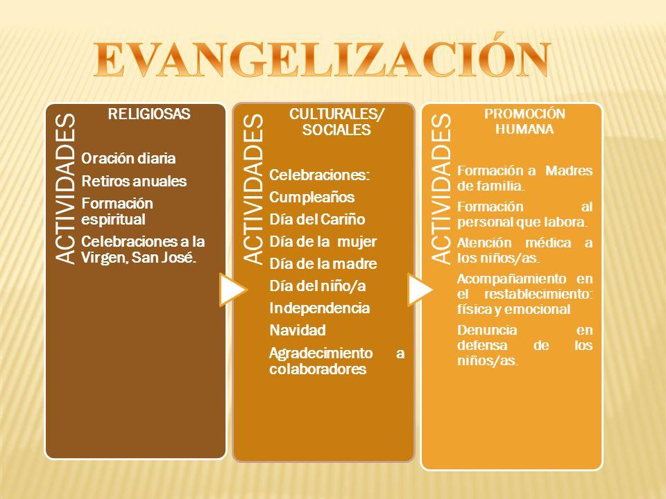EVANGELIZACIÓN ACTIVIDADES Celebraciones a la Virgen, San José.