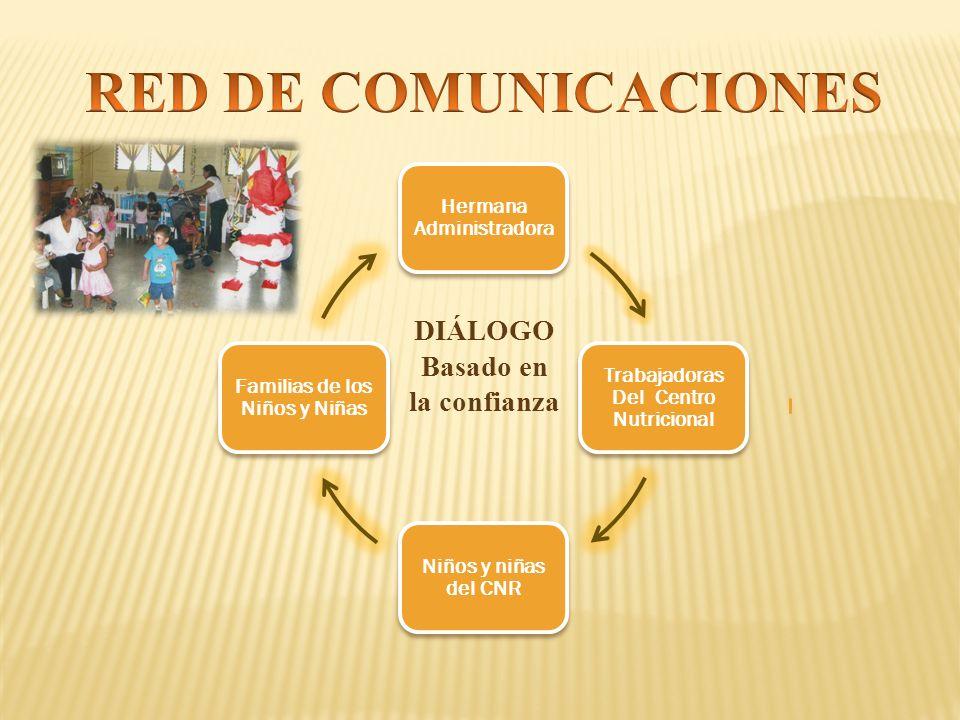 RED DE COMUNICACIONES DIÁLOGO Basado en la confianza