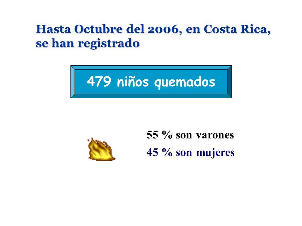 Hasta Octubre del 2006, en Costa Rica, se han registrado