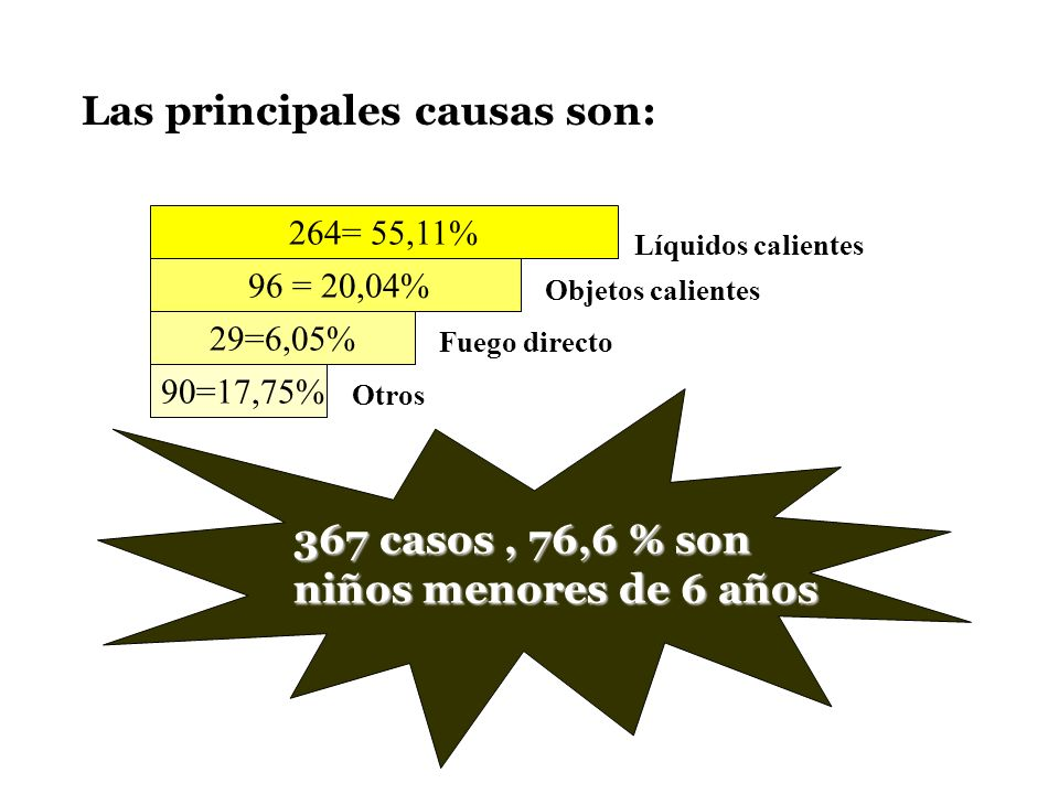 Las principales causas son: