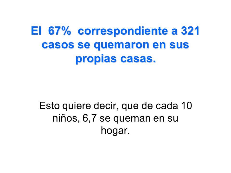 El 67% correspondiente a 321 casos se quemaron en sus propias casas.