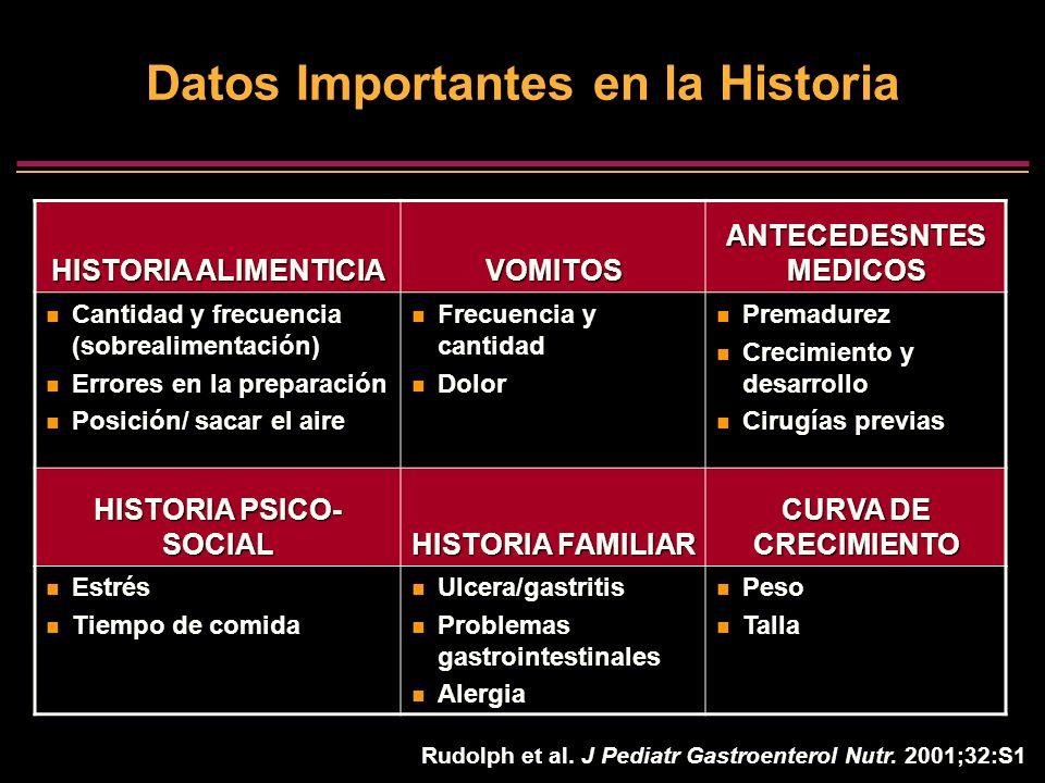 Datos Importantes en la Historia