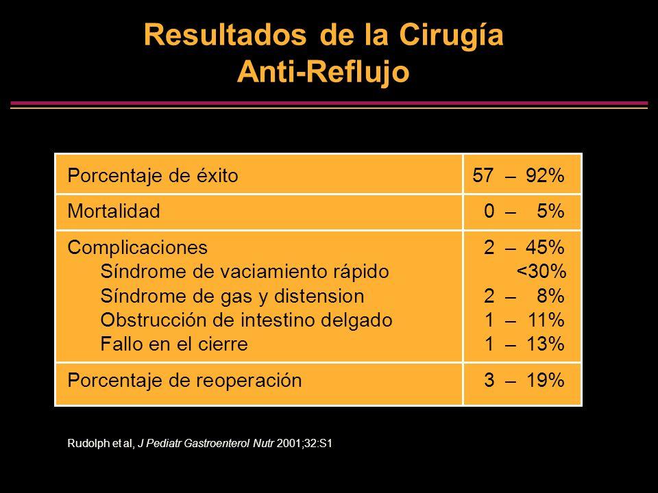 Resultados de la Cirugía Anti-Reflujo