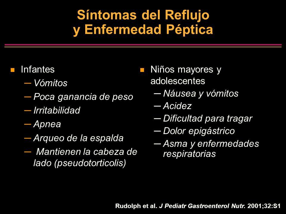 Síntomas del Reflujo y Enfermedad Péptica