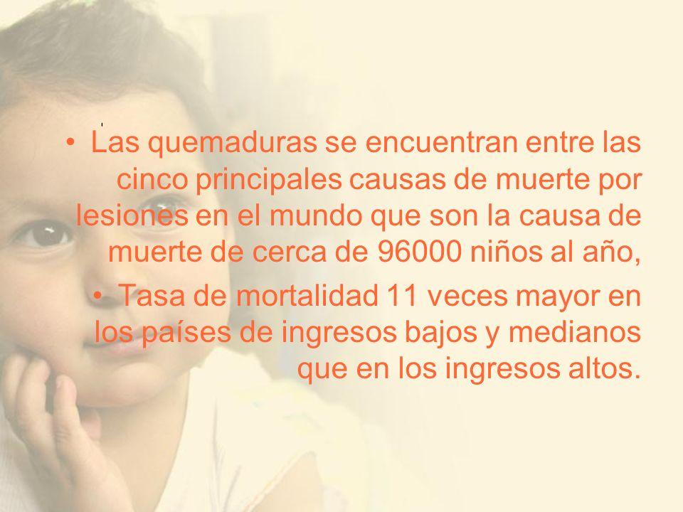 Las quemaduras se encuentran entre las cinco principales causas de muerte por lesiones en el mundo que son la causa de muerte de cerca de 96000 niños al año,