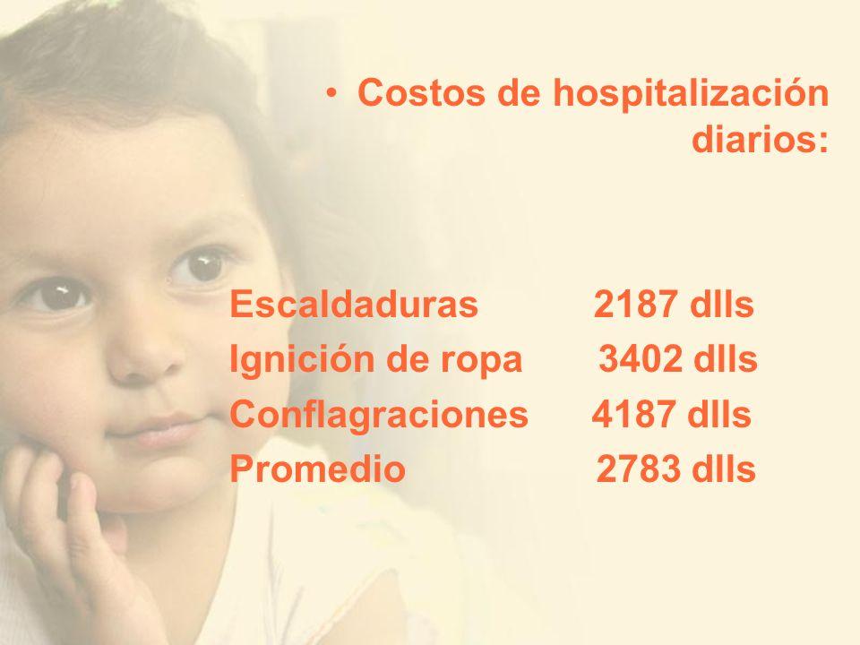 Costos de hospitalización diarios: