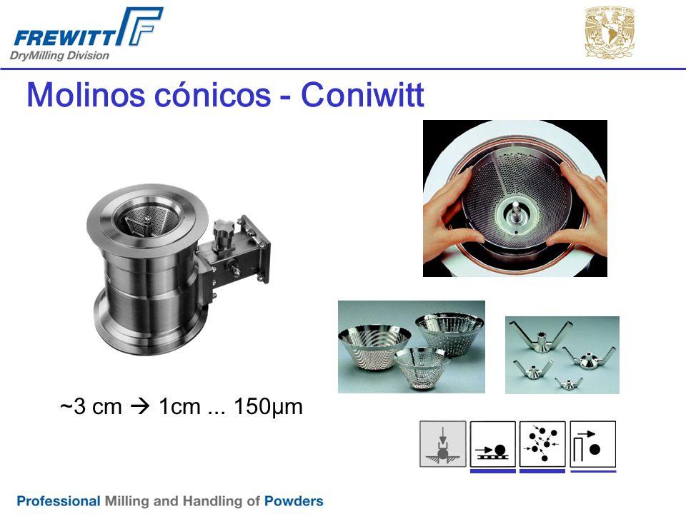 Molinos cónicos - Coniwitt