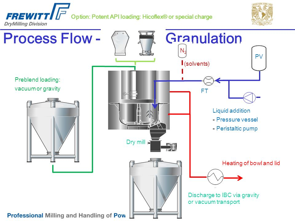 Process Flow - Mixing & Granulation