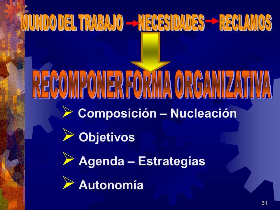Objetivos Agenda – Estrategias Autonomía Composición – Nucleación