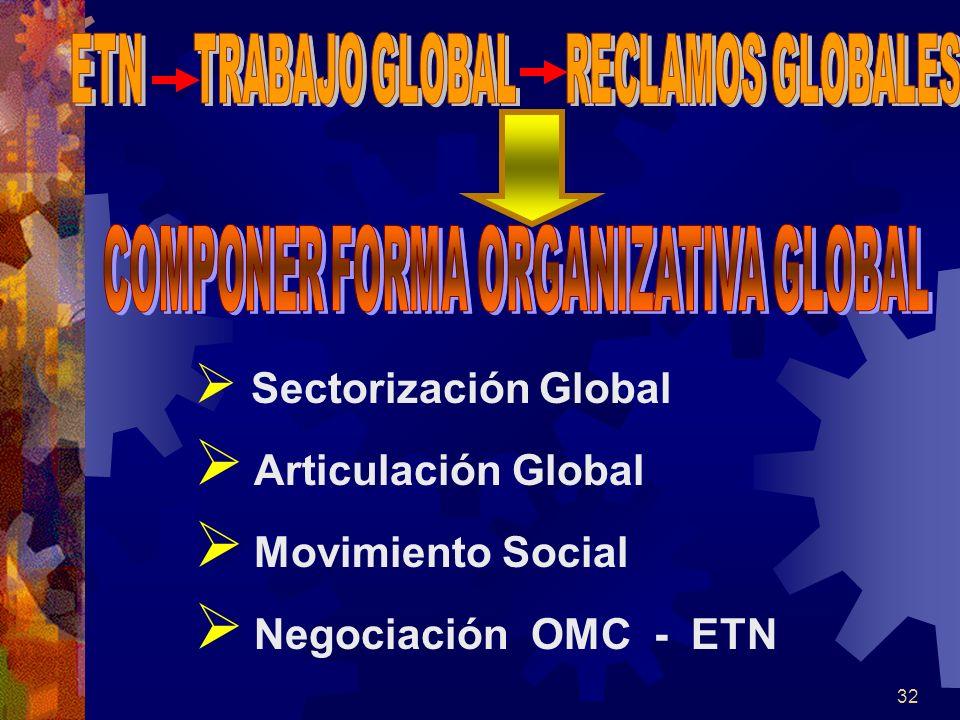 Articulación Global Movimiento Social Negociación OMC - ETN
