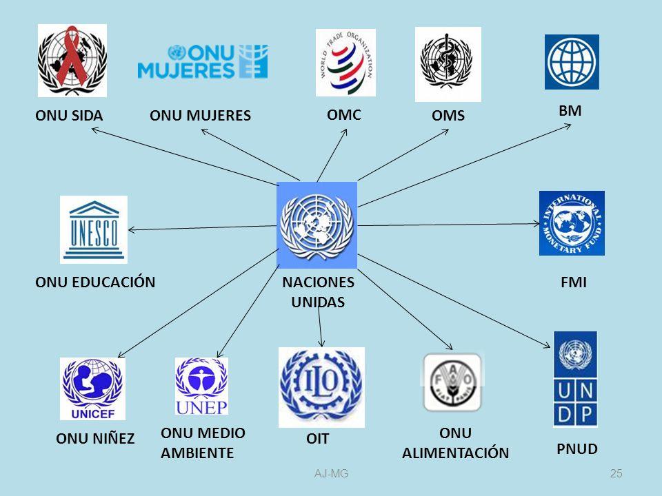 BM OMS NACIONES UNIDAS FMI ONU ALIMENTACIÓN