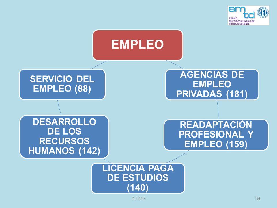 EMPLEO DESARROLLO DE LOS RECURSOS HUMANOS (142)