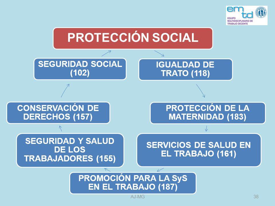 PROTECCIÓN SOCIAL IGUALDAD DE TRATO (118)