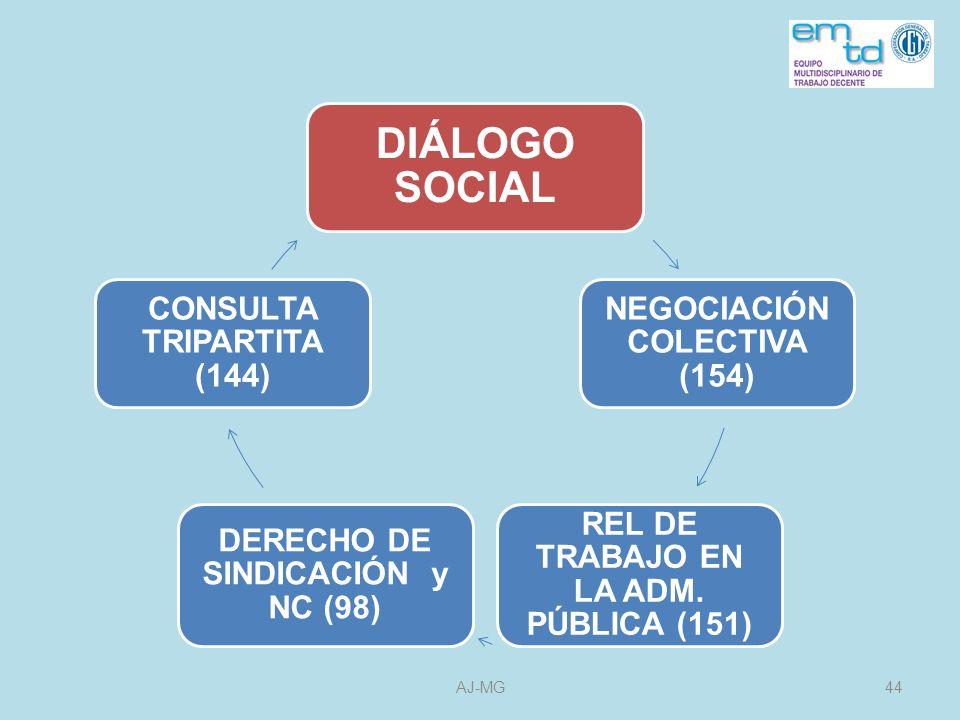 DIÁLOGO SOCIAL REL DE TRABAJO EN LA ADM. PÚBLICA (151)