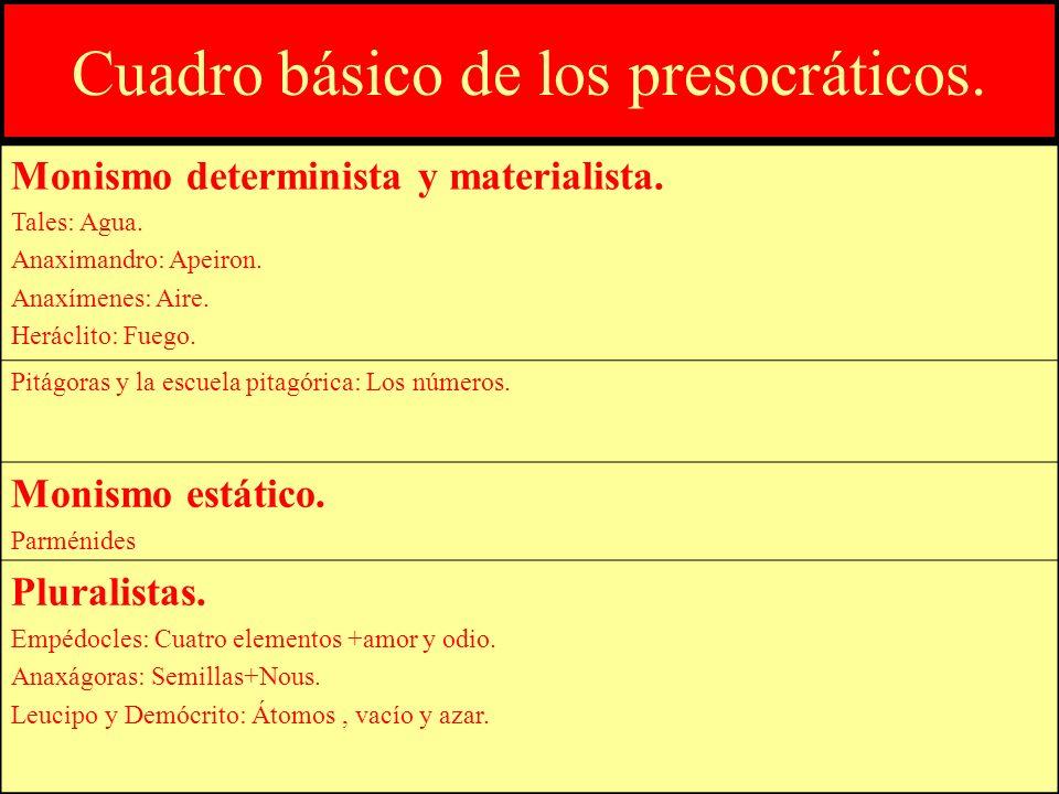 Cuadro básico de los presocráticos.