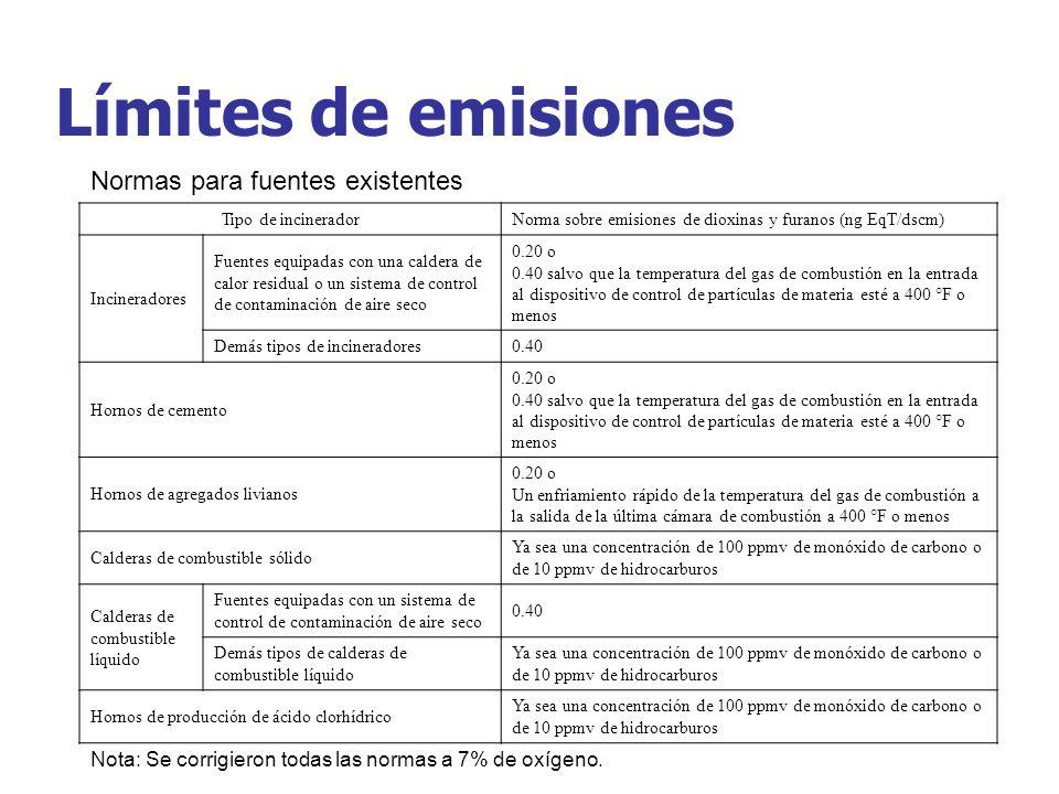 Límites de emisiones Normas para fuentes existentes