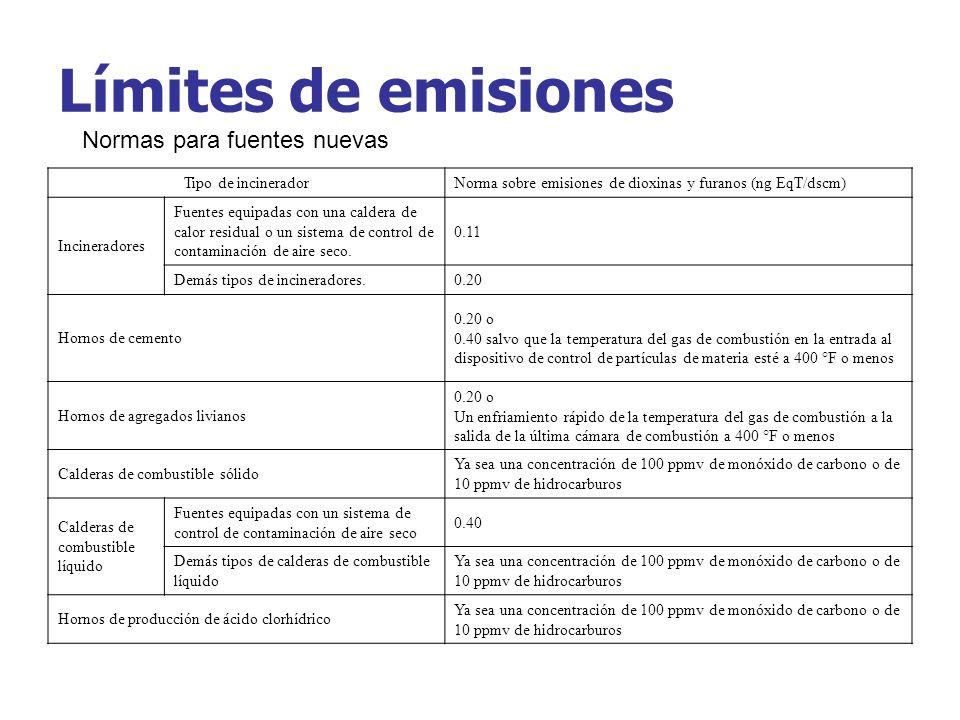 Límites de emisiones Normas para fuentes nuevas Tipo de incinerador
