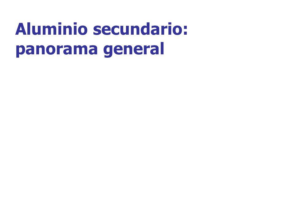 Aluminio secundario: panorama general
