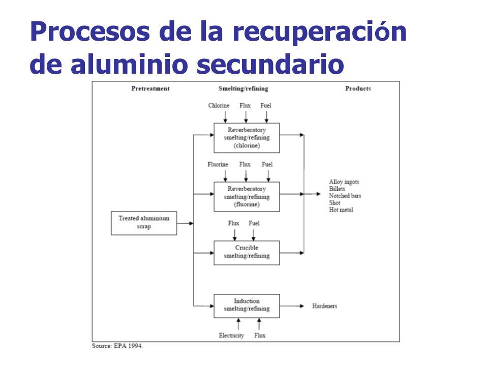 Procesos de la recuperación de aluminio secundario