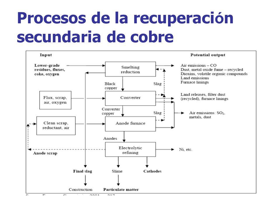Procesos de la recuperación secundaria de cobre