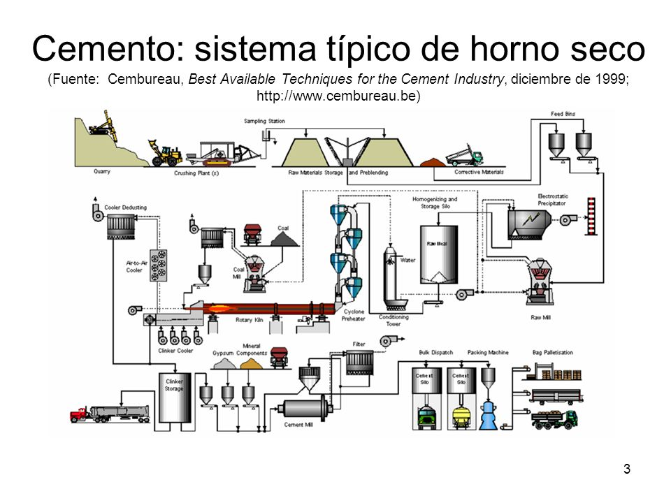 Cemento: sistema típico de horno seco (Fuente: Cembureau, Best Available Techniques for the Cement Industry, diciembre de 1999; http://www.cembureau.be)