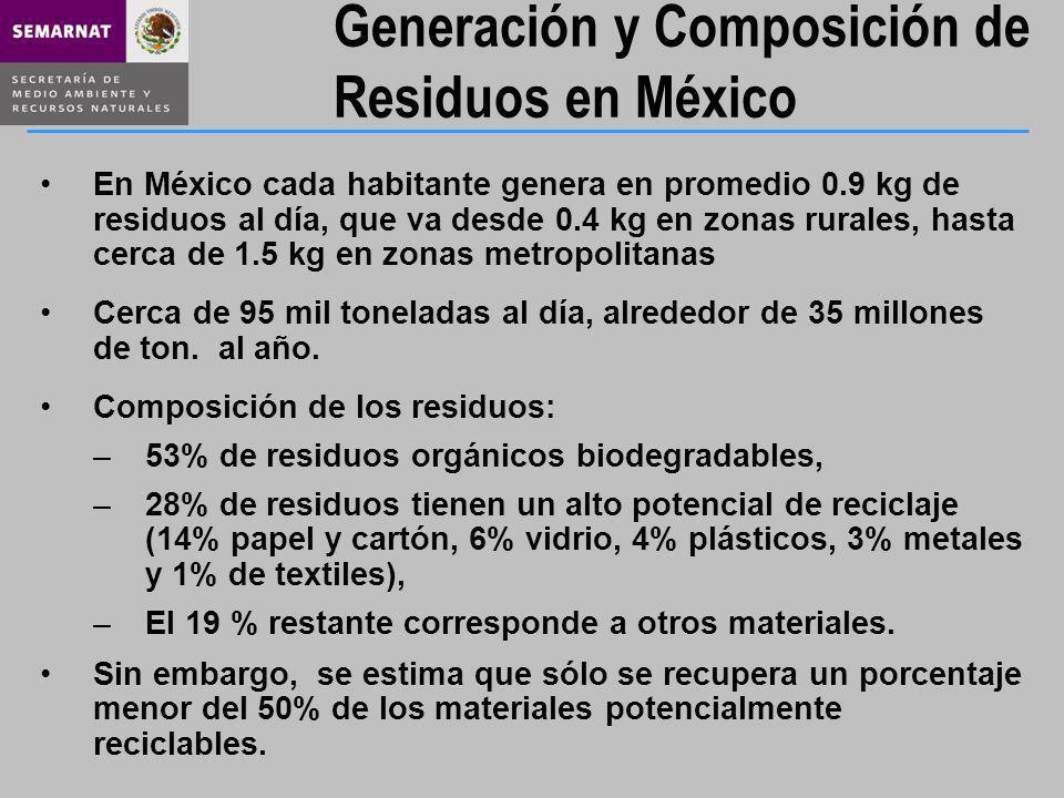 Generación y Composición de Residuos en México