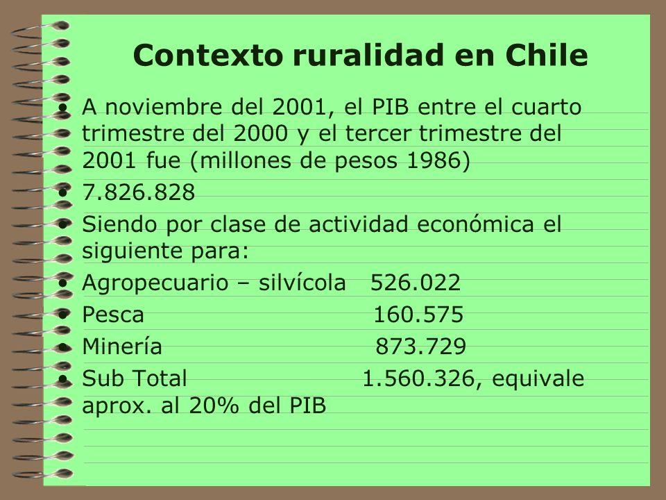 Contexto ruralidad en Chile