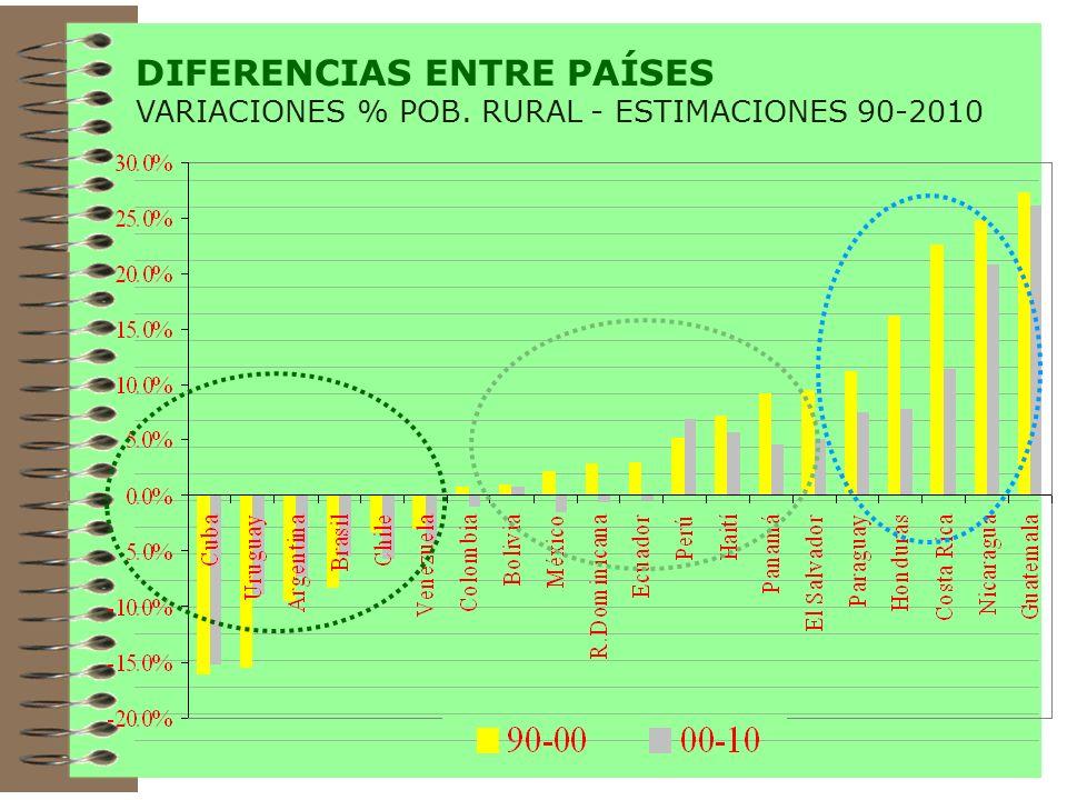 DIFERENCIAS ENTRE PAÍSES VARIACIONES % POB