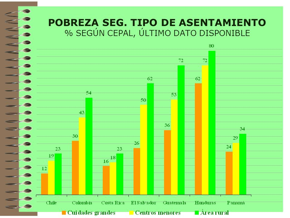 POBREZA SEG. TIPO DE ASENTAMIENTO % SEGÚN CEPAL, ÚLTIMO DATO DISPONIBLE