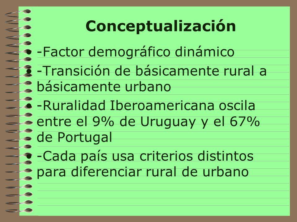 Conceptualización -Factor demográfico dinámico
