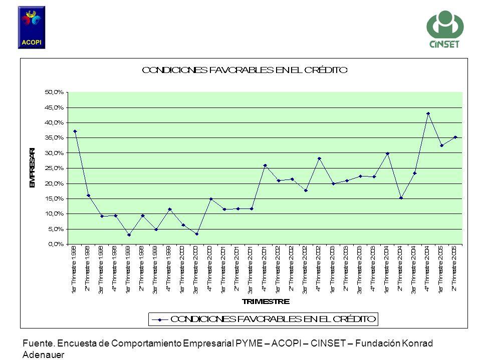 Fuente. Encuesta de Comportamiento Empresarial PYME – ACOPI – CINSET – Fundación Konrad Adenauer