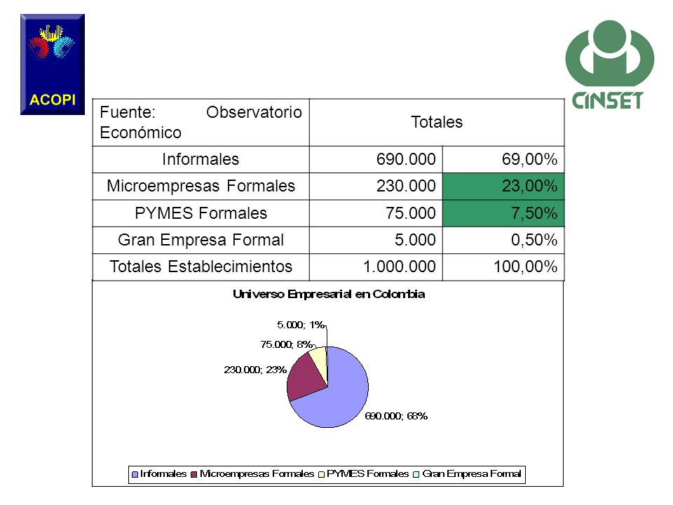 Fuente: Observatorio Económico Totales Informales 690.000 69,00%