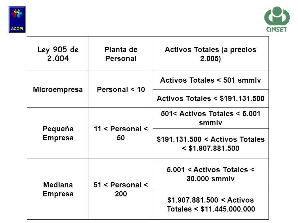 Activos Totales (a precios 2.005)