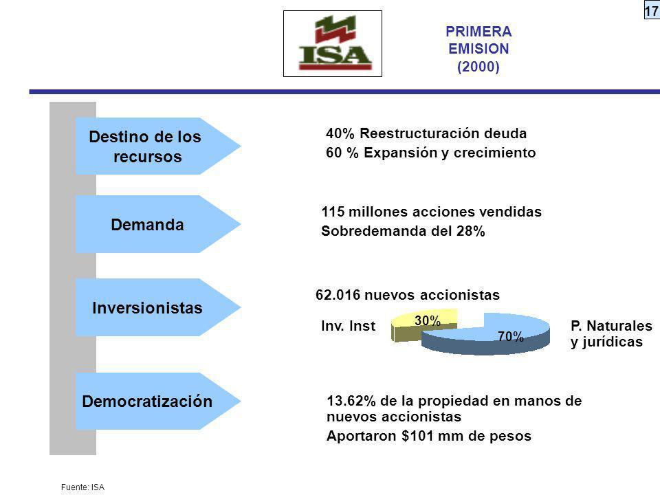 Destino de los recursos Demanda Inversionistas Democratización
