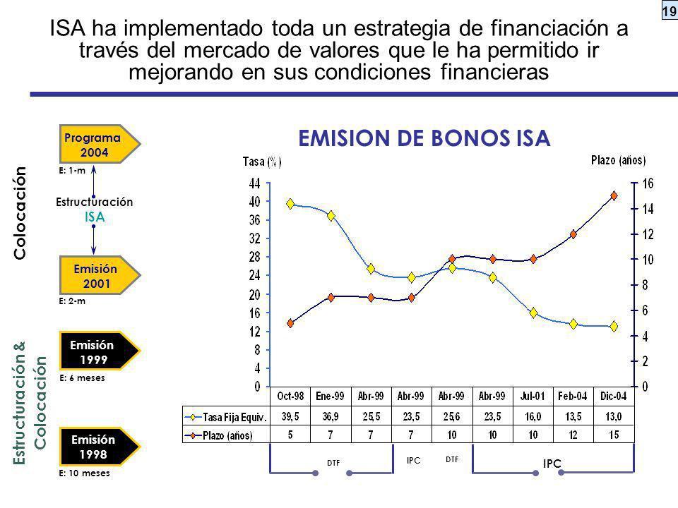 ISA ha implementado toda un estrategia de financiación a través del mercado de valores que le ha permitido ir mejorando en sus condiciones financieras