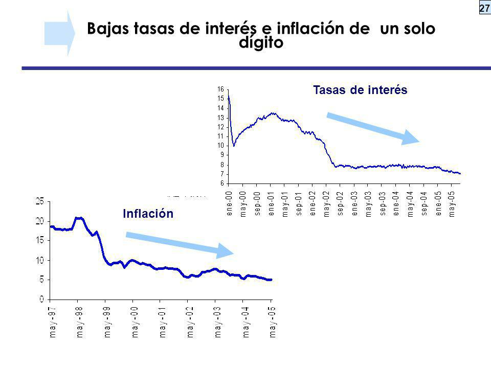 Bajas tasas de interés e inflación de un solo dígito