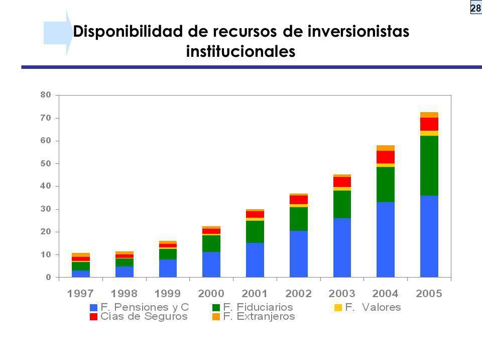Disponibilidad de recursos de inversionistas institucionales