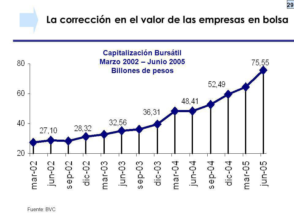 La corrección en el valor de las empresas en bolsa