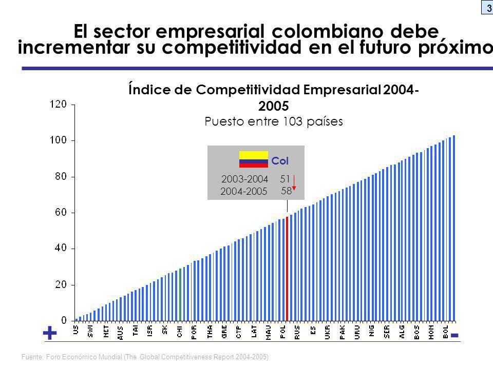 Índice de Competitividad Empresarial 2004-2005