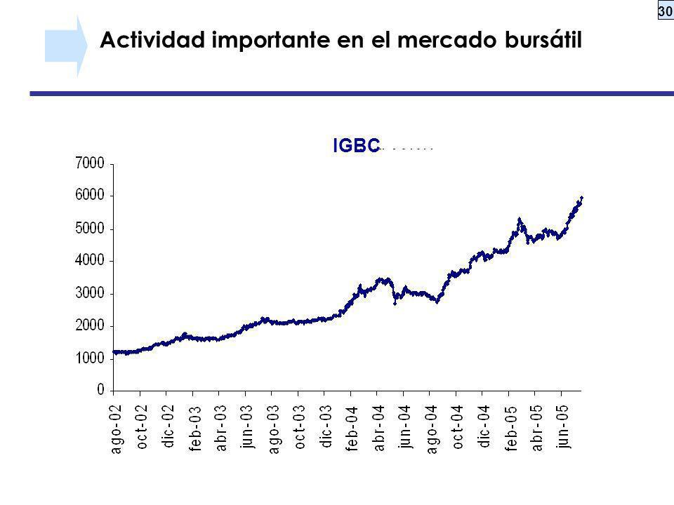 Actividad importante en el mercado bursátil