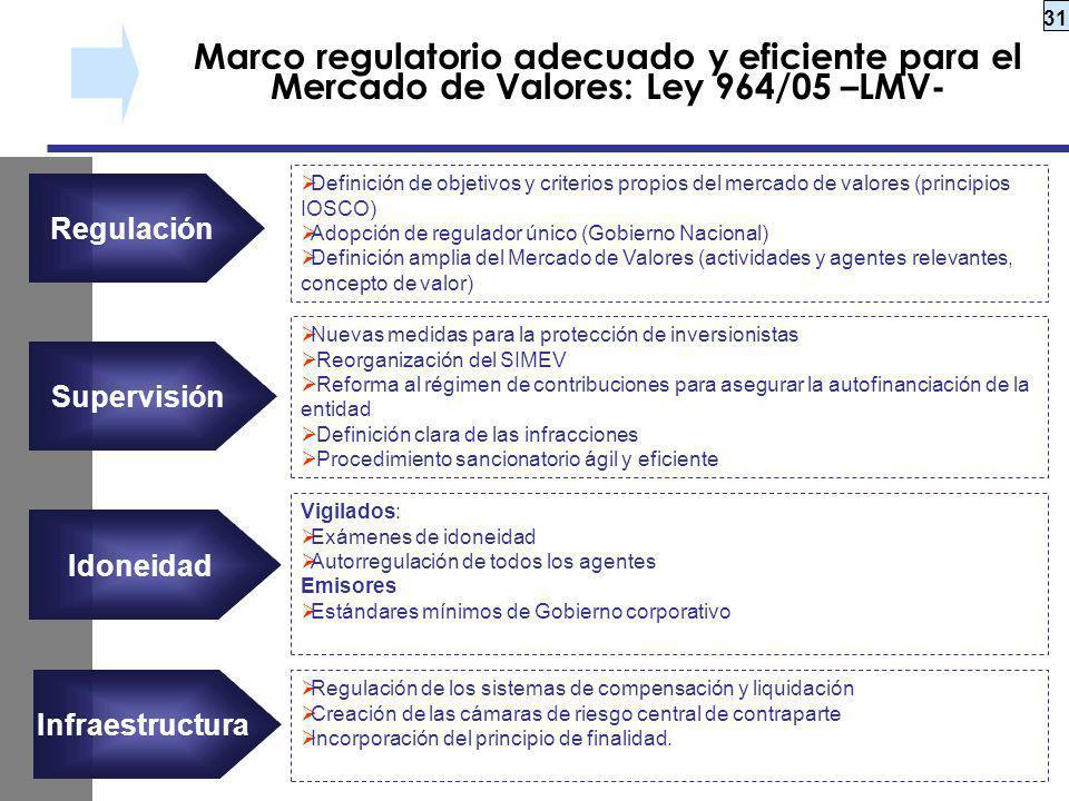 Marco regulatorio adecuado y eficiente para el Mercado de Valores: Ley 964/05 –LMV-