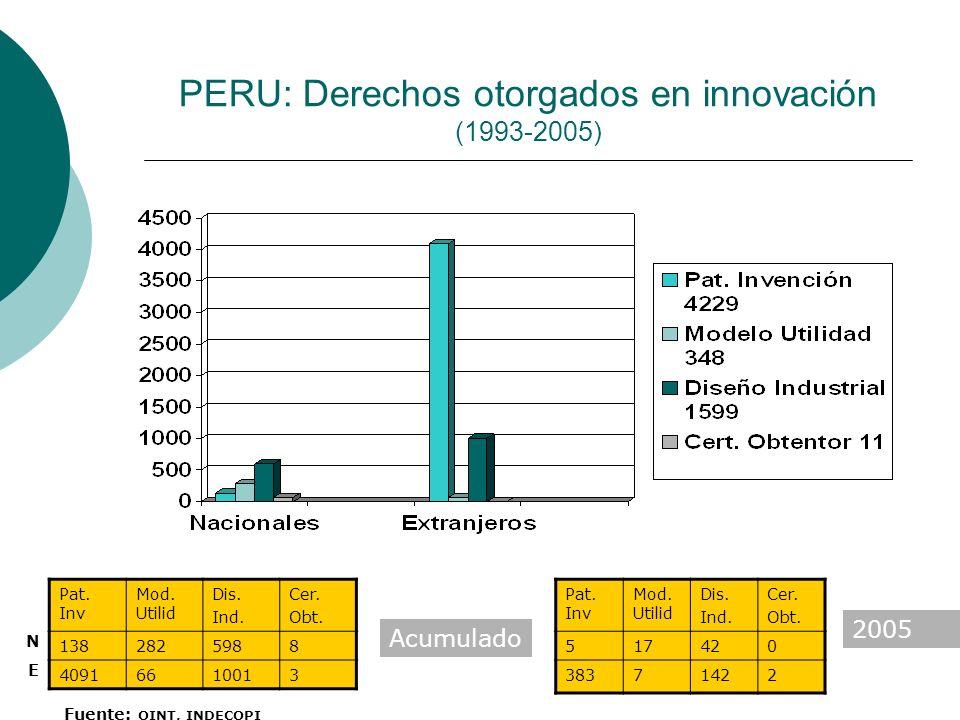 PERU: Derechos otorgados en innovación (1993-2005)
