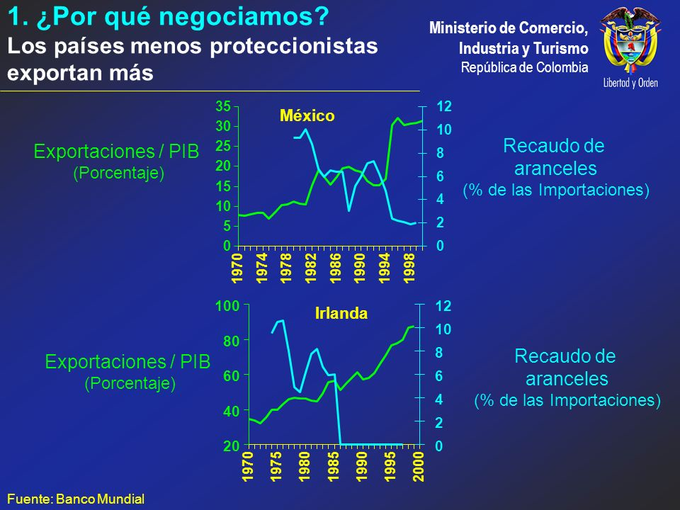 1. ¿Por qué negociamos Los países menos proteccionistas exportan más