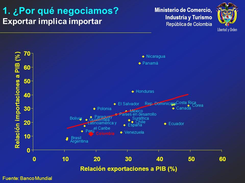 Relación importaciones a PIB (%) Relación exportaciones a PIB (%)