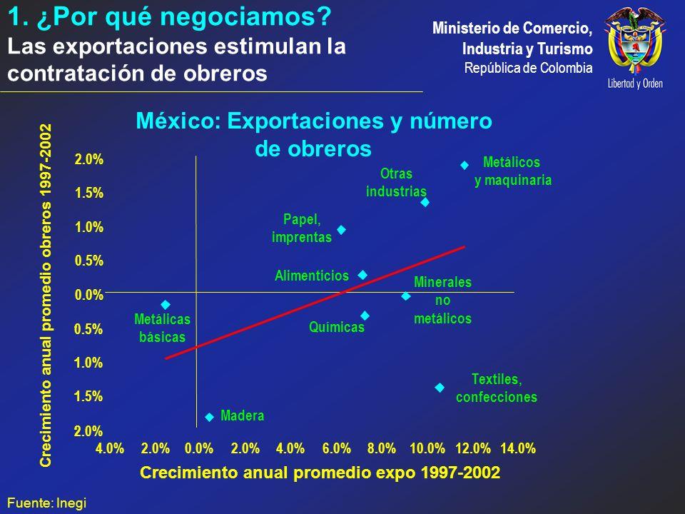 1. ¿Por qué negociamos Las exportaciones estimulan la